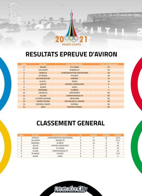 Jeux olympiques de Maris Cantii 2021 - sujet officiel - Page 17 WgLrRk
