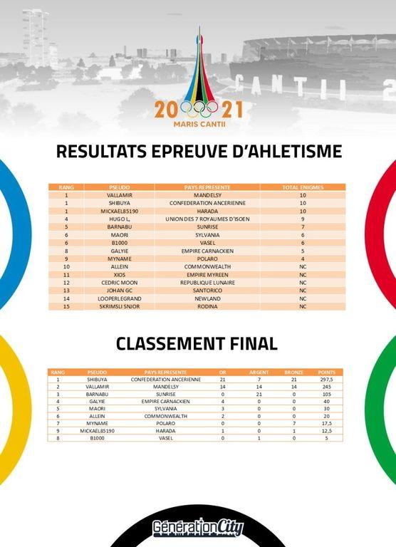 Jeux olympiques de Maris Cantii 2021 - sujet officiel - Page 18 ZMuX1B