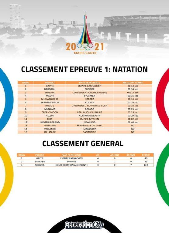 Jeux olympiques de Maris Cantii 2021 - sujet officiel - Page 15 Ng3cp0