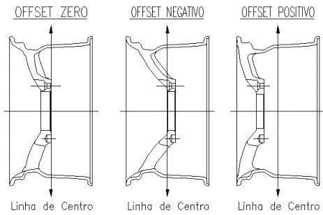 Rodas - Determinar OFFSET / Cálculo ET MrKmCQ