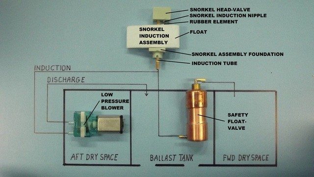 the SAS ballast sub-system GjTwsN