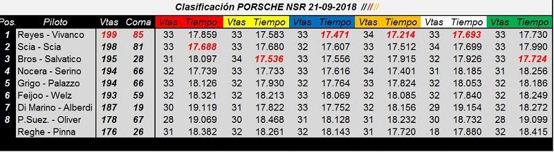 PP - Primavera y Porsche 997NSR CUP  70WtHt