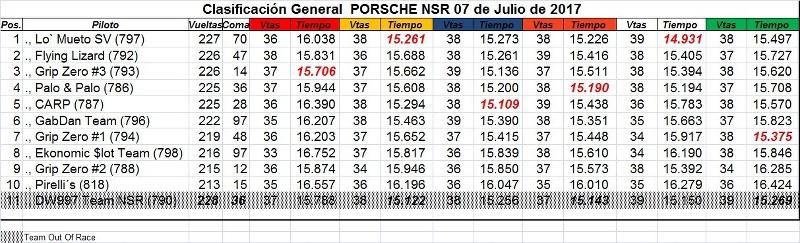 Resultados Copa Porsche 7 de Julio 2017 3DdXim