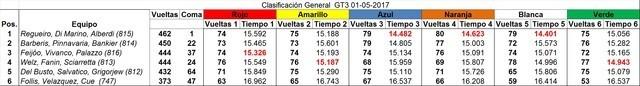 Resultados GT3 1 de Mayo 2017 5ofDgh