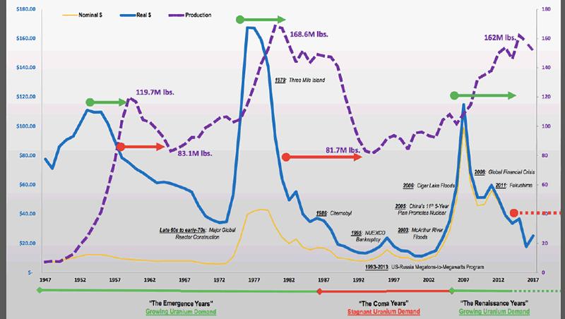 Uranium /minières uranium  1947-2017_uranium_historical_price_cycles